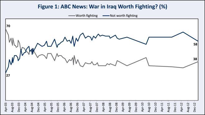 Figure 1: Was the Iraq War Worth It?