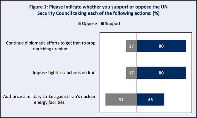 Figure 1: Support for UNSC Action on Iran