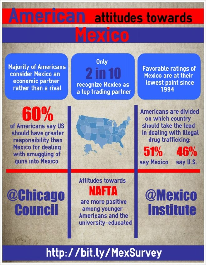 Infographic on Mexico