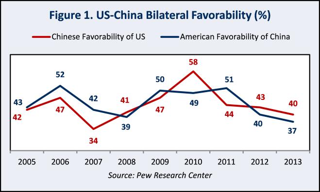 Bilateral Favorability Ratings