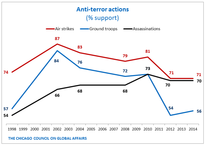 Anti-Terror Actions - Trend - PNG