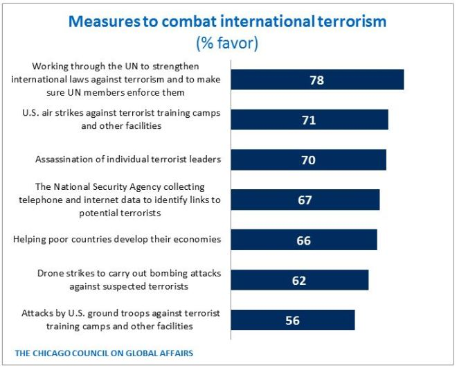 Measures to combat international terrorism - 2014