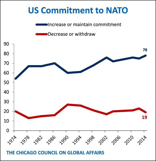 NATO-commitment