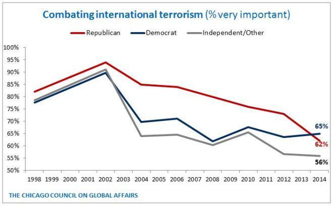 Terrorism Goal - by PID