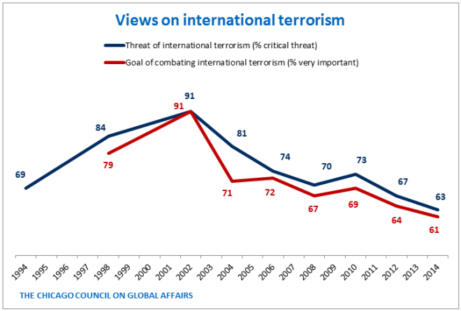 Terrorism Threat and Goal - Trend - PNG