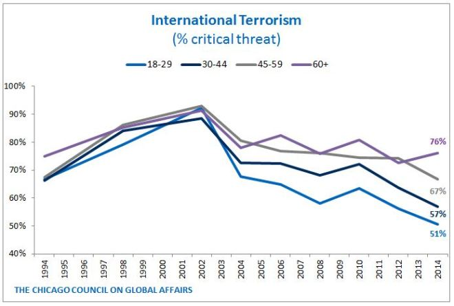 Terrorism Threat - by age
